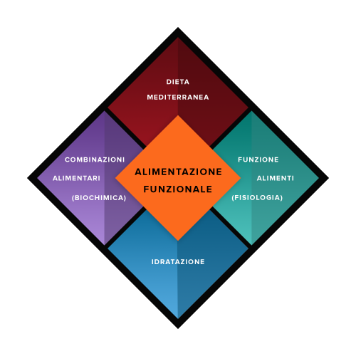 framework_metodo_scientifico_alimentazione_funzionale